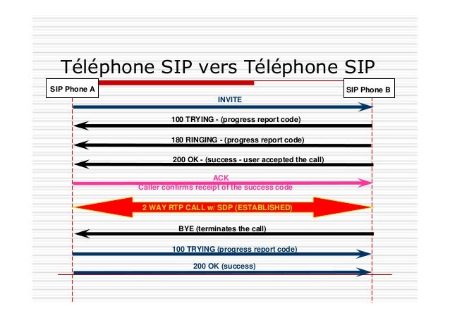 Flux d'appel SIP avec un serveur Proxy (Stateless Proxy Server) USER B INVITE INVITE 180 RINGING 180 RINGING 200 OK 200 OK...