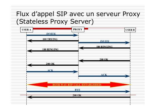 Flux d'appel SIP avec un serveur Proxy Stateful (Call Stateful Proxy Server) USER B INVITE INVITE Record-Route 180 RINGING...