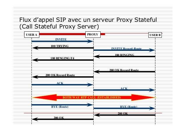 Inconvénients avec SIP Pare-feu (Firewall) La majorité des firewalls dans les entreprises bloquent UDP Les firewalls doive...
