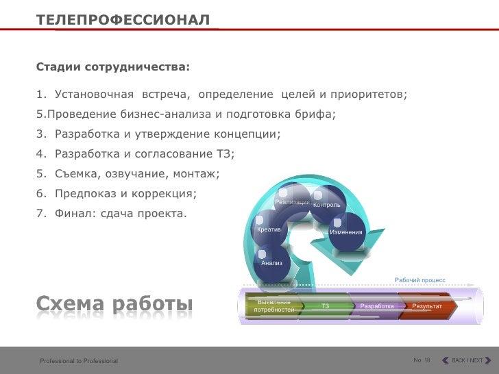 <ul><li>Стадии сотрудничества:   </li></ul><ul><li>1.  Установочная  встреча,  определение  целей и приоритетов; </li></ul...
