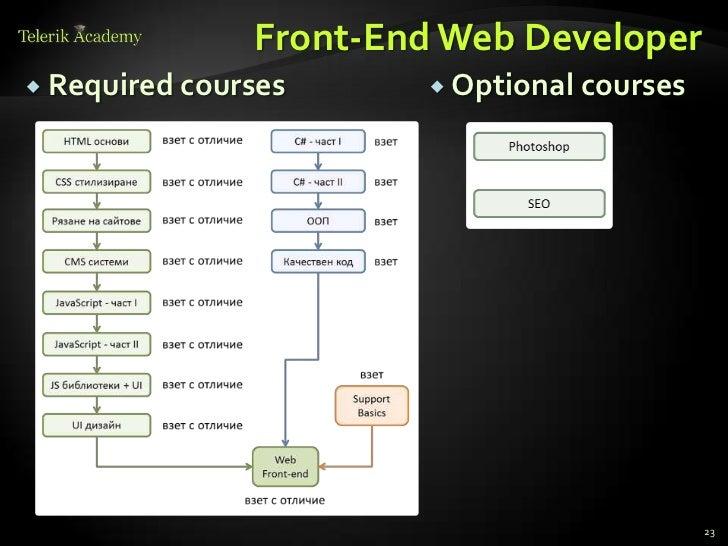 Telerik Software Academy - Info Day - August 2012