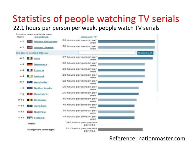 Watching tv is a waste of time essay