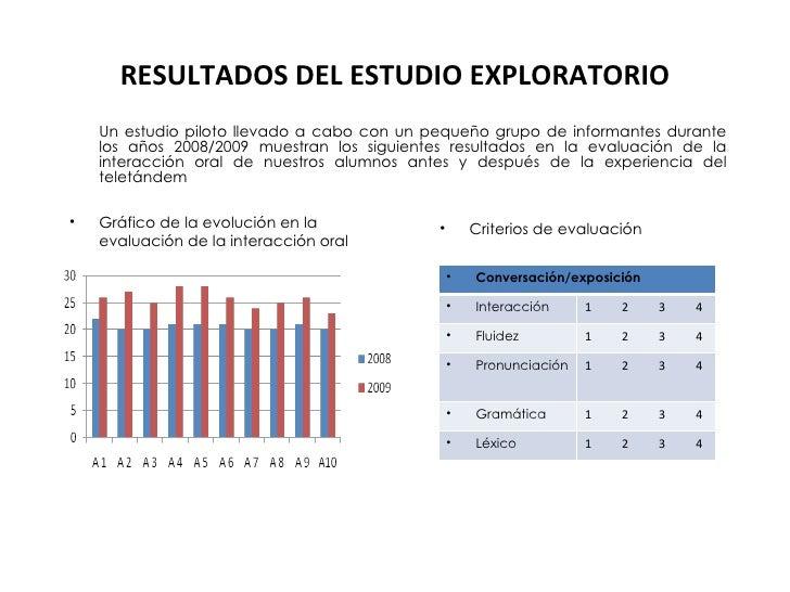 RESULTADOS DEL ESTUDIO EXPLORATORIO <ul><li>Gráfico de la evolución en la evaluación de la interacción oral </li></ul><ul>...