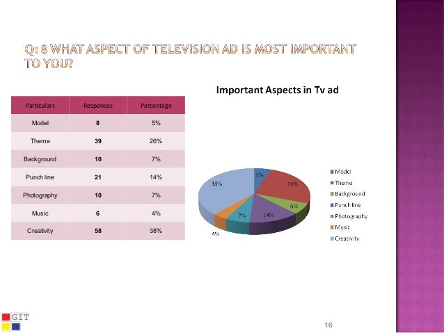 effect of television on youth pdf