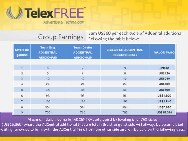 Earn US$60 per each cycle of AdCenral additional,                      Group Earnings                Following the table b...