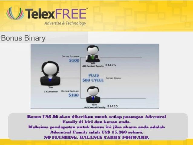 Bonus Binary       Bonus US$ 80 akan diberikan untuk setiap pasangan Adcentral                     Family di kiri dan kana...