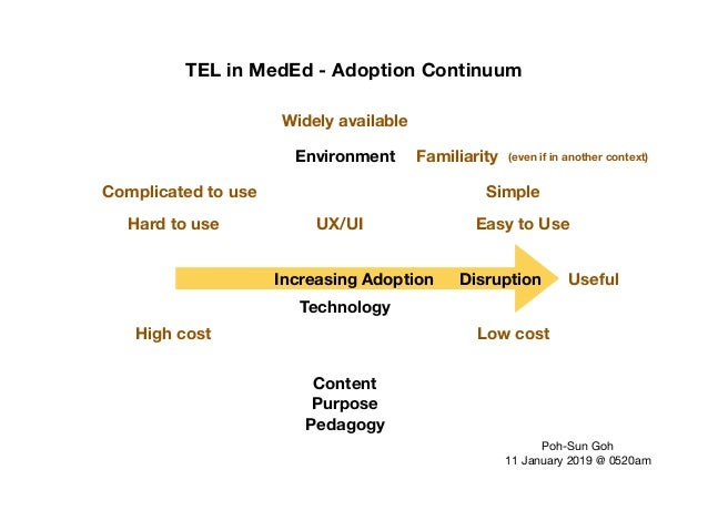 TEL in MedEd - Adoption Continuum Content Purpose Pedagogy Technology Increasing Adoption Low cost Easy to Use Simple UX/U...