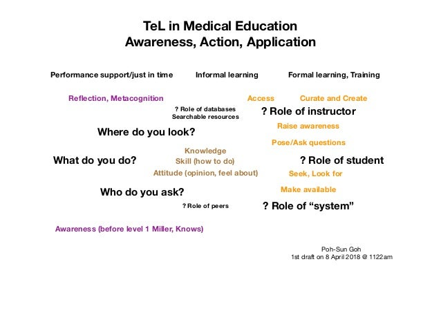 TeL in Medical Education Awareness, Action, Application What do you do? Where do you look? Who do you ask? ? Role of stude...
