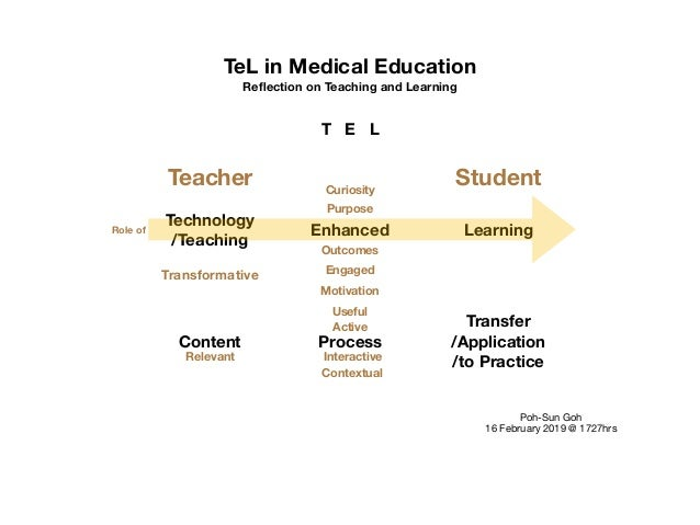 TeL in Medical Education Reflection on Teaching and Learning T E L Technology /Teaching Enhanced Learning Teacher Transform...