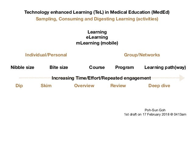 Technology enhanced Learning (TeL) in Medical Education (MedEd) Nibble size Bite size Learning eLearning mLearning (mobile...