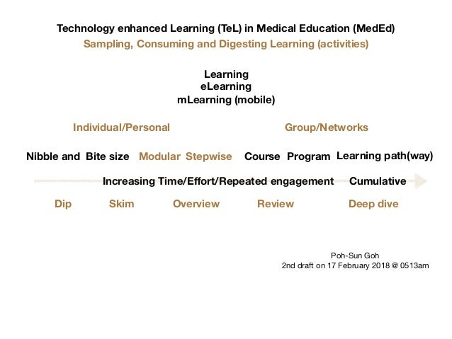 Technology enhanced Learning (TeL) in Medical Education (MedEd) Nibble and Bite size Learning eLearning mLearning (mobile)...