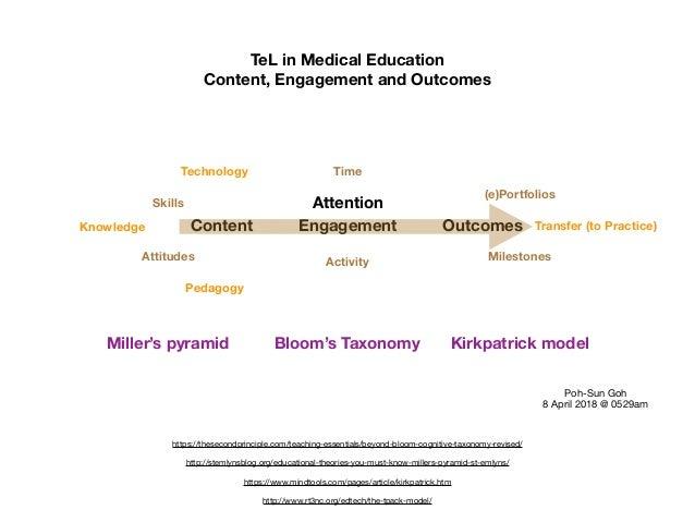 TeL in Medical Education Content, Engagement and Outcomes Content Engagement Outcomes Attention Milestones (e)Portfolios T...