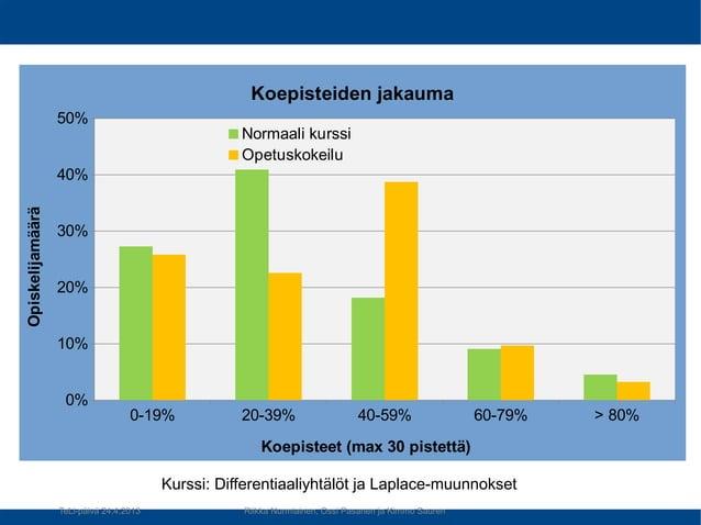 Kurssi: Differentiaaliyhtälöt ja Laplace-muunnokset 0-19% 20-39% 40-59% 60-79% > 80% 0% 10% 20% 30% 40% 50% Koepisteiden j...