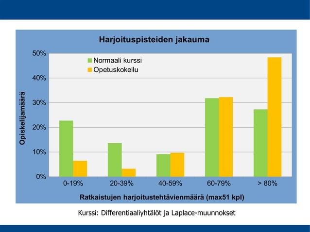 Kurssi: Differentiaaliyhtälöt ja Laplace-muunnokset 0-19% 20-39% 40-59% 60-79% > 80% 0% 10% 20% 30% 40% 50% Harjoituspiste...