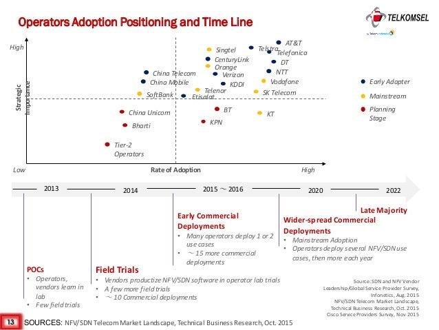 Performance analysis singtel vs telstra