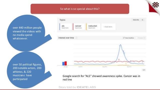 M2A1 Case Study: Social Media Marketing Strategies: ALS ...