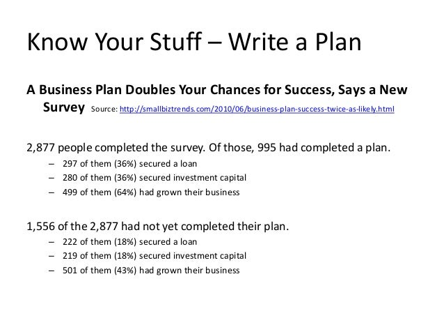 Image result for A Business Plan Doubles Your Chances for Success, Says a New Survey