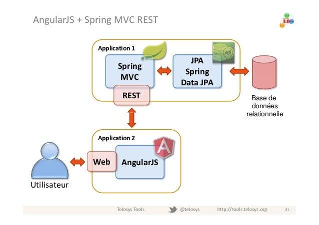 AngularJS CRUD Application with Spring Data REST Baeldung - oukas info