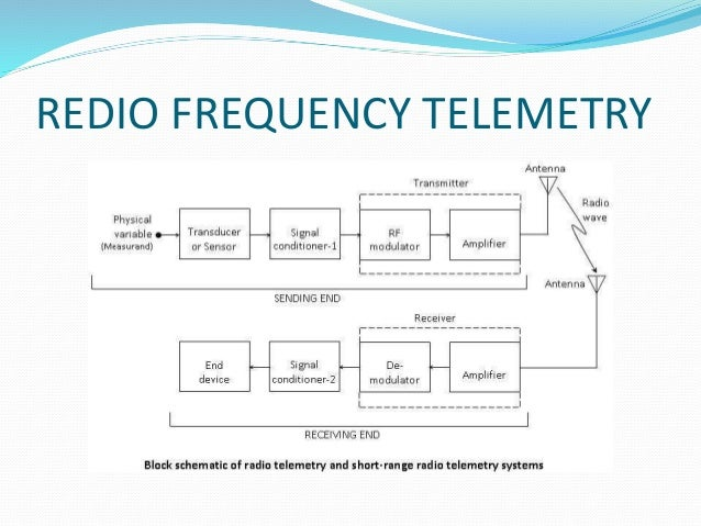 decoding the telemetry system Decoding the noaa weather satellite telemetry been working on a standalone c based decoder for these noaa satellite telemetry the system the.