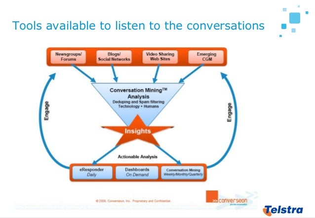 27 Tools available to listen to the conversations