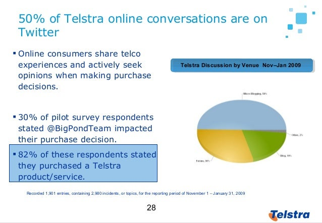 28  Online consumers share telco experiences and actively seek opinions when making purchase decisions.  30% of pilot su...