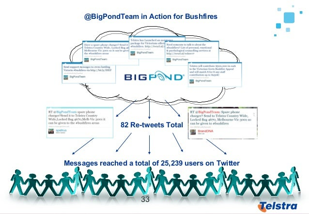 33 82 Re-tweets Total Messages reached a total of 25,239 users on Twitter @BigPondTeam in Action for Bushfires