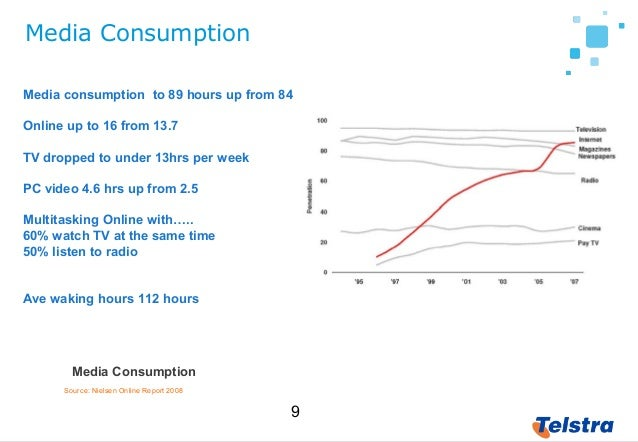 9 Media Consumption Media Consumption Media consumption to 89 hours up from 84 Online up to 16 from 13.7 TV dropped to und...