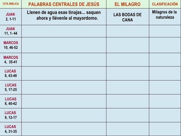 LUCAS   4, 31-35 LUCAS   9, 12-17 LUCAS 8, 40-42 LUCAS 5, 17-25 LUCAS   8, 43-48 MARCOS 4,  35-41 MARCOS 10, 46-52 JUAN   ...