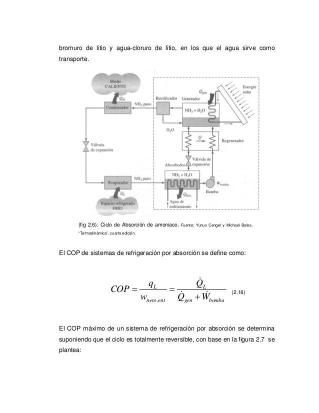 bromuro de litio y agua-cloruro de litio, en los que el agua sirve comotransporte.       (fig 2.6): Ciclo de Absorción de ...