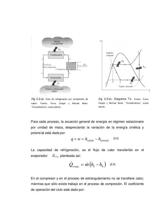 (fig 2.2-a):   Ciclo de refrigeración por compresión de      (fig 2.2-b): Diagrama Ts.        Fuente: Yunusvapor.   Fuente...