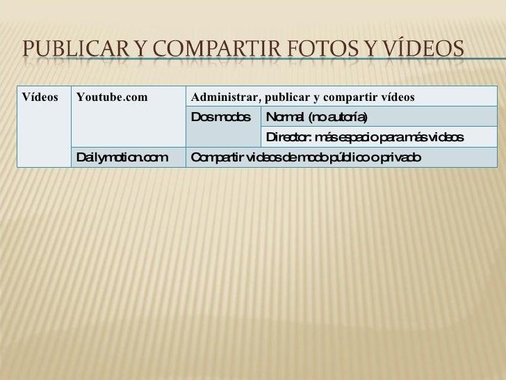 Vídeos Youtube.com Administrar, publicar y compartir vídeos Dos modos Normal (no autoría) Director: más espacio para más v...