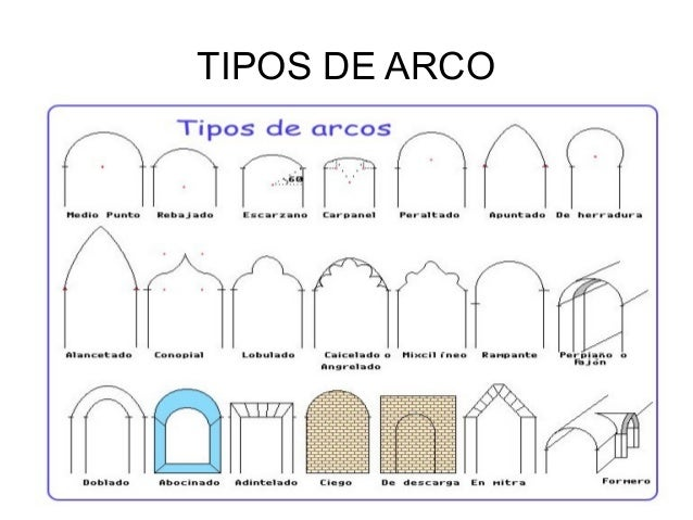 Tema 0 arquitectura for Tipos de escaleras arquitectura