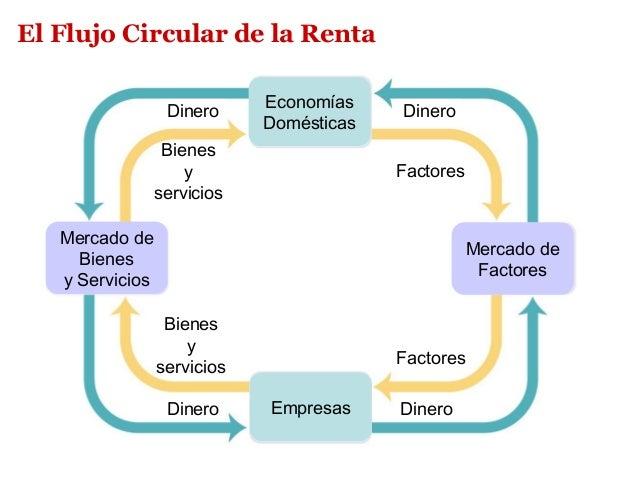 Tema 02 macroeconoma visin global 20 el flujo circular ccuart Choice Image