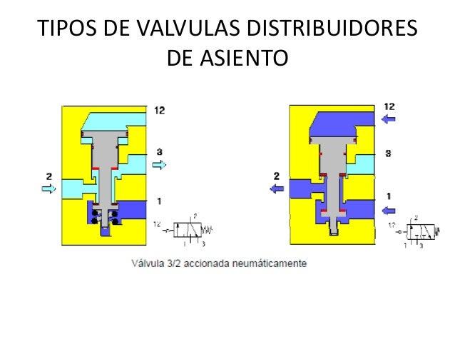 Valvulas combinadas neumatica