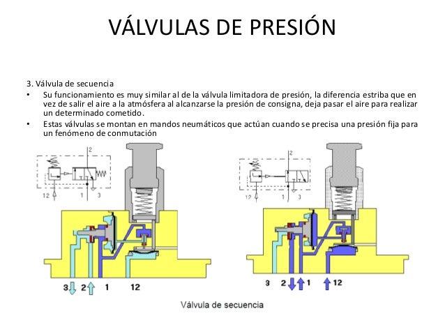 Valvula limitadora de presion neumatica