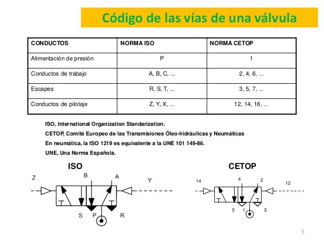 Conducto de trabajo neumatica