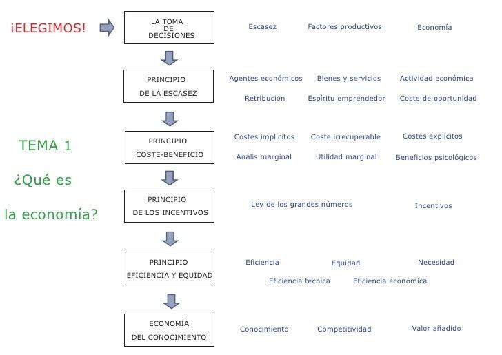 LA TOMA ¡ELEGIMOS!             DE                     DECISIONES                                            Escasez       ...