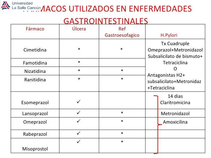 MEDICAMENTOS GASTROINTESTINALES PDF DOWNLOAD