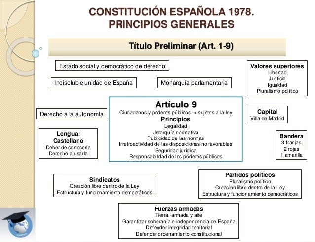 Presentación Tema Constitución Española De 1978 Personal