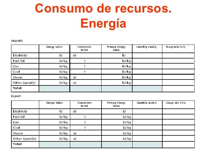 Consumo de recursos. Energía