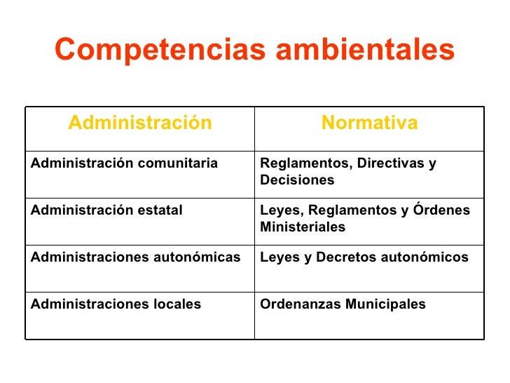 Competencias ambientales Administración Normativa Administración comunitaria Reglamentos, Directivas y Decisiones Administ...