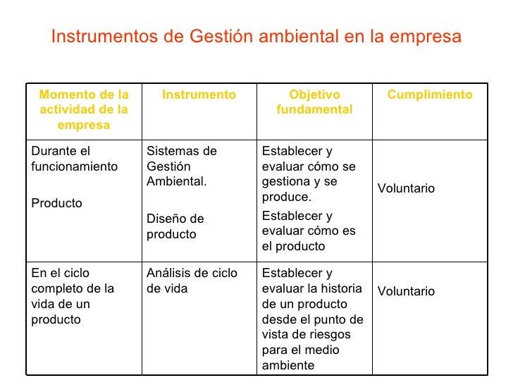 Instrumentos de Gestión ambiental en la empresa Momento de la actividad de la empresa Instrumento Objetivo fundamental Cum...