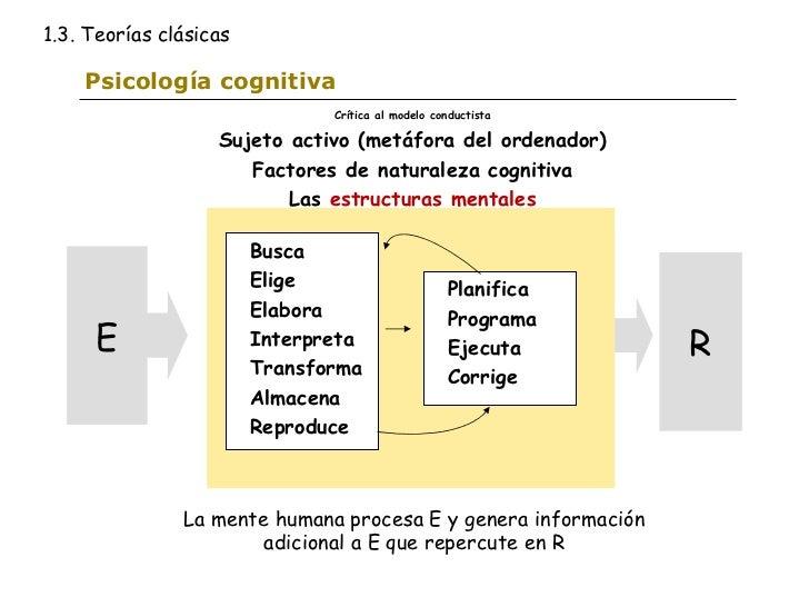 Psicología cognitiva Busca Elige Elabora Interpreta Transforma Almacena Reproduce  Planifica Programa Ejecuta Corrige  Crí...