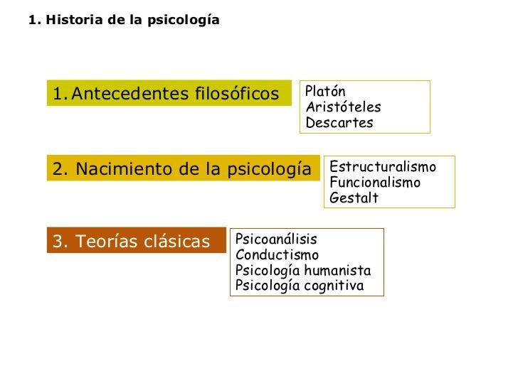 1. Historia de la psicología <ul><li>Antecedentes filosóficos </li></ul>Platón Aristóteles Descartes Estructuralismo Funci...