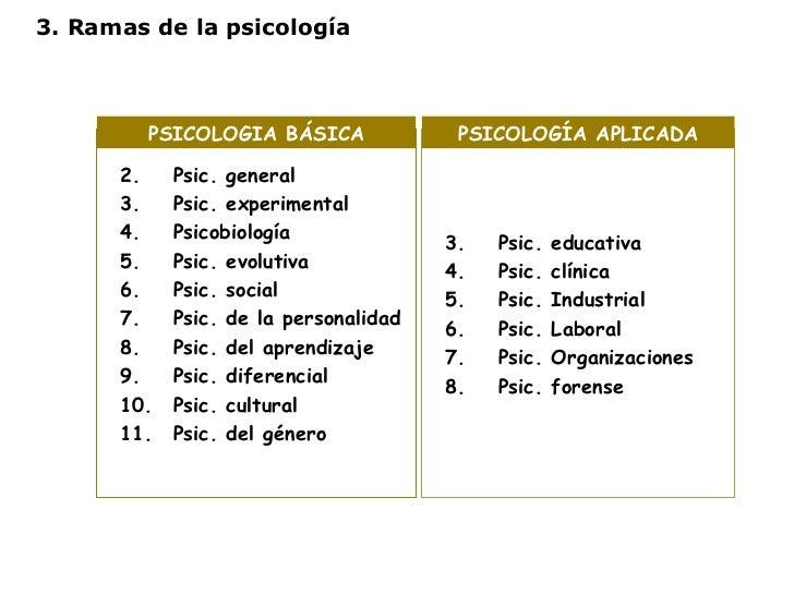 3. Ramas de la psicología <ul><li>Psic. general </li></ul><ul><li>Psic. experimental </li></ul><ul><li>Psicobiología </li>...