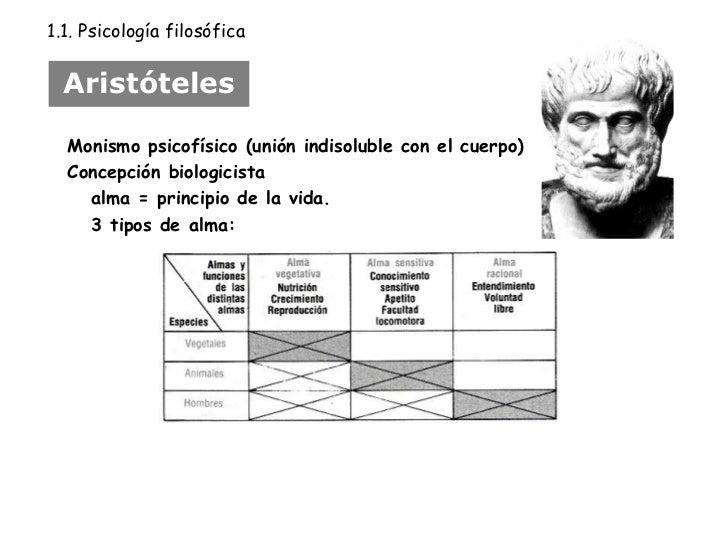 Aristóteles Monismo psicofísico (unión indisoluble con el cuerpo) Concepción biologicista  alma = principio de la vida.  3...