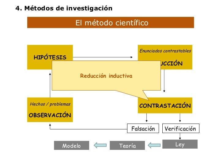 El método científico  Hechos / problemas OBSERVACIÓN HIPÓTESIS Enunciados contrastables DEDUCCIÓN CONTRASTACIÓN Falsación ...