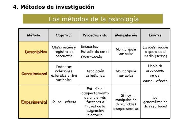 Los métodos de la psicología  4. Métodos de investigación Método Objetivo  Procedimiento Manipulación Límites Descriptivo ...