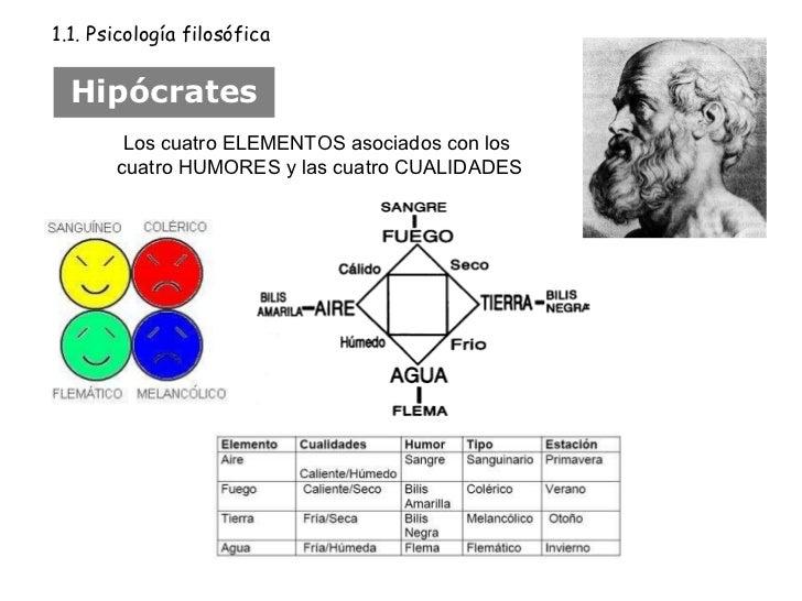 Hipócrates 1.1. Psicología filosófica Los cuatro ELEMENTOS asociados con los  cuatro HUMORES y las cuatro CUALIDADES