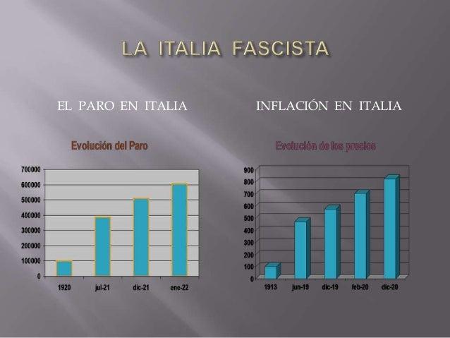  la etapa parlamentaria : 1922-1925 : de Estado liberal a dictadura - inicio : Mussolini = primer ministro : mantiene apa...